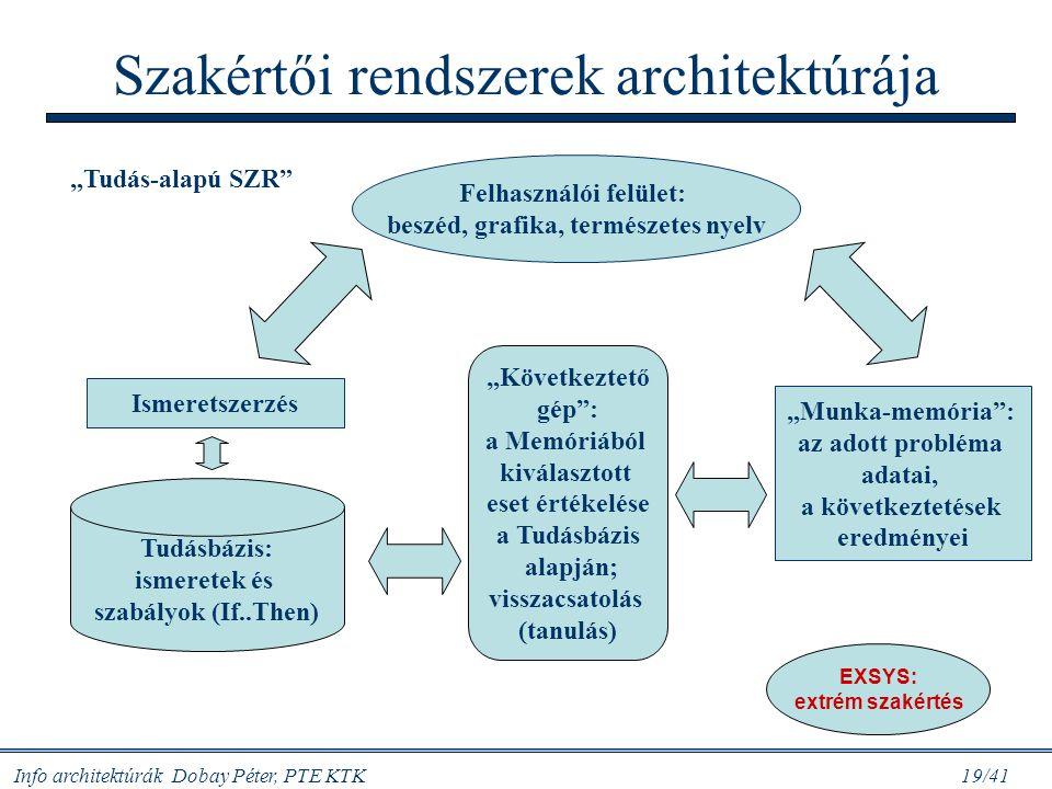 Info architektúrák Dobay Péter, PTE KTK 19/41 Szakértői rendszerek architektúrája Felhasználói felület: beszéd, grafika, természetes nyelv Tudásbázis: