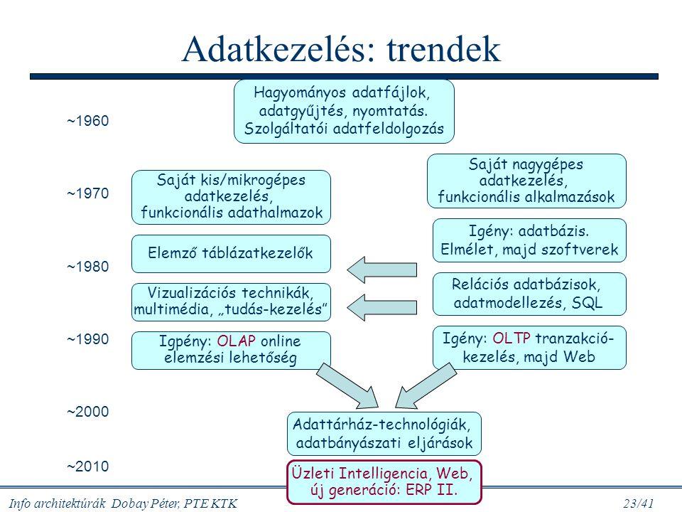 Info architektúrák Dobay Péter, PTE KTK 23/41 Adatkezelés: trendek Hagyományos adatfájlok, adatgyűjtés, nyomtatás. Szolgáltatói adatfeldolgozás Saját