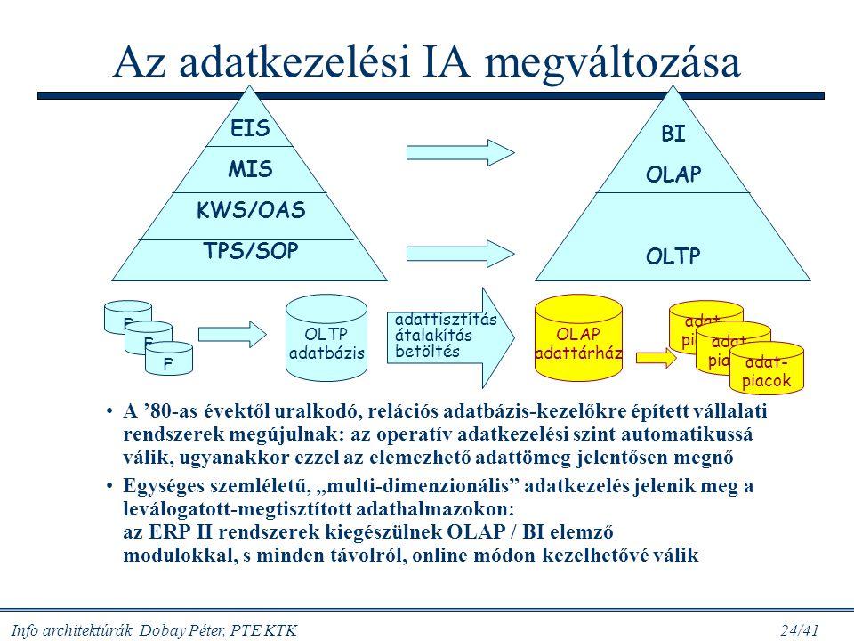 Info architektúrák Dobay Péter, PTE KTK 24/41 Az adatkezelési IA megváltozása A '80-as évektől uralkodó, relációs adatbázis-kezelőkre épített vállalat