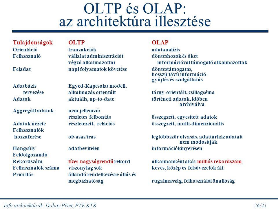 Info architektúrák Dobay Péter, PTE KTK 26/41 OLTP és OLAP: az architektúra illesztése TulajdonságokOLTPOLAP Orientációtranzakciókadatanalízis Felhasz