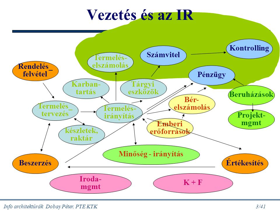 Info architektúrák Dobay Péter, PTE KTK 14/41 Példák: döntések és információk szintje – szükséges ICT IA ICT SW/alk.
