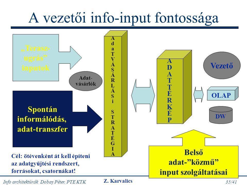 """Info architektúrák Dobay Péter, PTE KTK 35/41 A vezetői info-input fontossága Spontán informálódás, adat-transzfer """"Terasz- ugrás"""" inputok Belső adat-"""
