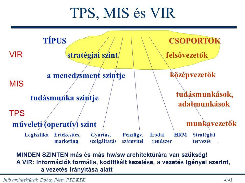 Info architektúrák Dobay Péter, PTE KTK 15/41 DSS szoftverek DSS: számítógépes rendszer: szervezetek döntési folyamatok támogatására, strukturált/ kevéssé strukturált feladatok megoldása beépített döntési szabályokkal, modellekkel (módosíthatók) A DSS támogatja a: –különböző vezetői szinteket –egyéni/(csoportos) döntéseket –különböző döntési stílusokat –a döntési folyamat fázisait –felhasználói fejlesztéseket, ….