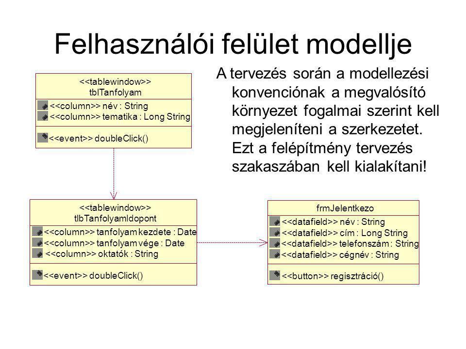 Felhasználói felület modellje tblTanfolyam > név : String > tematika : Long String > doubleClick() > tlbTanfolyamIdopont > tanfolyam kezdete : Date > tanfolyam vége : Date > oktatók : String > doubleClick() > frmJelentkezo > név : String > cím : Long String > telefonszám : String > cégnév : String > regisztráció() A tervezés során a modellezési konvenciónak a megvalósító környezet fogalmai szerint kell megjeleníteni a szerkezetet.
