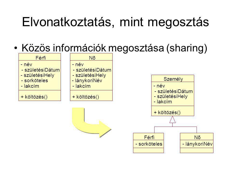 Elvonatkoztatás, mint megosztás Közös információk megosztása (sharing) Nõ - név - születésiDátum - születésiHely - lánykoriNév - lakcím + költözés() Férfi - név - születésiDátum - születésiHely - sorköteles - lakcím + költözés() Férfi - sorköteles Nõ - lánykoriNév Személy - név - születésiDátum - születésiHely - lakcím + költözés()