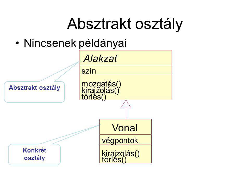 Absztrakt osztály Nincsenek példányai Alakzat szín mozgatás() kirajzolás() törlés() Vonal végpontok kirajzolás() törlés() Absztrakt osztály Konkrét osztály