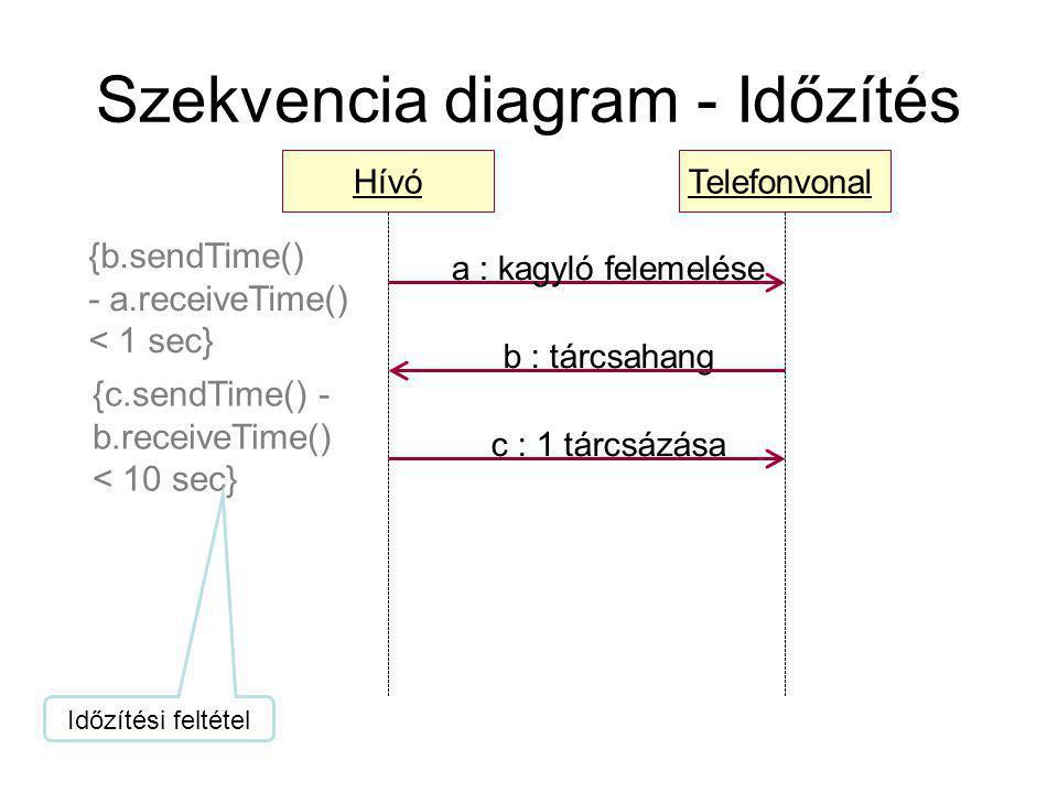 Hívó a : kagyló felemelése Telefonvonal c : 1 tárcsázása b : tárcsahang {b.sendTime() - a.receiveTime() < 1 sec} {c.sendTime() - b.receiveTime() < 10 sec} Szekvencia diagram - Időzítés Időzítési feltétel