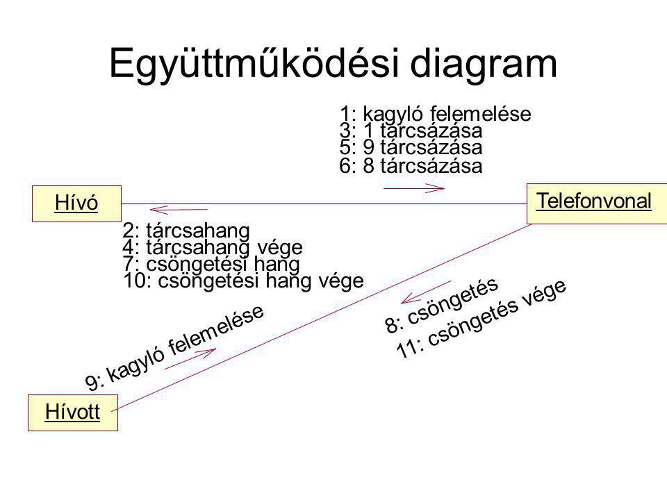 Hívó Telefonvonal Hívott 5: 9 tárcsázása 1: kagyló felemelése 3: 1 tárcsázása 6: 8 tárcsázása 9: kagyló felemelése 2: tárcsahang 4: tárcsahang vége 7: csöngetési hang 10: csöngetési hang vége 8: csöngetés 11: csöngetés vége Együttműködési diagram