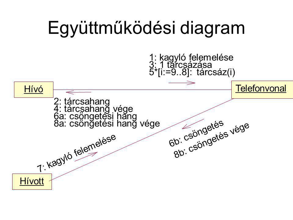 Hívó Telefonvonal Hívott 5*[i:=9..8]: tárcsáz(i) 1: kagyló felemelése 3: 1 tárcsázása 7: kagyló felemelése 2: tárcsahang 4: tárcsahang vége 6a: csöngetési hang 8a: csöngetési hang vége 6b: csöngetés 8b: csöngetés vége Együttműködési diagram