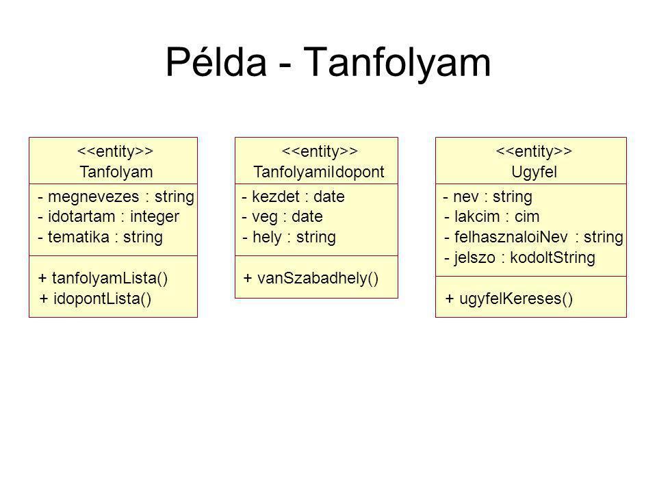 Példa - Tanfolyam Ugyfel - nev : string - lakcim : cim - felhasznaloiNev : string - jelszo : kodoltString + ugyfelKereses() > TanfolyamiIdopont - kezdet : date - veg : date - hely : string + vanSzabadhely() > Tanfolyam - megnevezes : string - idotartam : integer - tematika : string + tanfolyamLista() + idopontLista() >