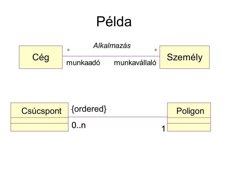 Példa CégSzemély Alkalmazás munkaadómunkavállaló ** CsúcspontPoligon 1 0..n 1 {ordered}