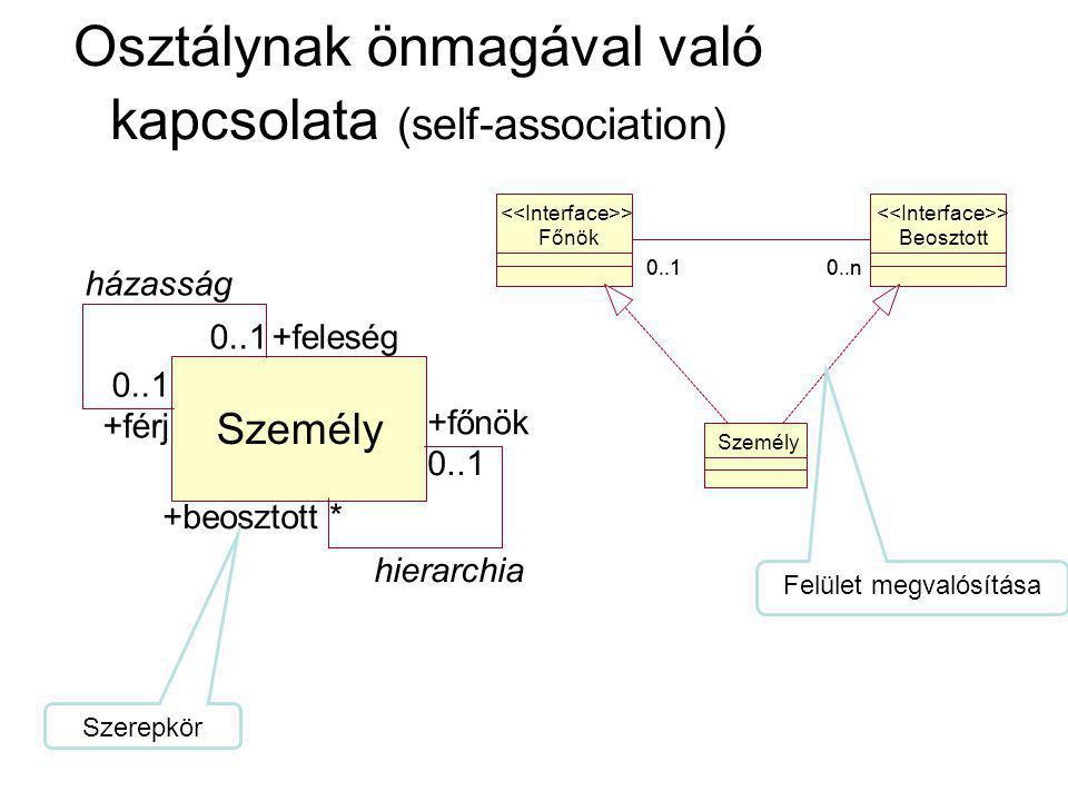 Osztálynak önmagával való kapcsolata (self-association) Személy házasság +feleség +férj 0..1 hierarchia +főnök +beosztott 0..1 * Főnök > Beosztott > 0..n0..1 0..n Személy Felület megvalósítása Szerepkör