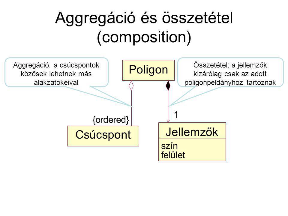 Aggregáció és összetétel (composition) Csúcspont Poligon 1 Jellemzők szín felület 1 {ordered} Aggregáció: a csúcspontok közösek lehetnek más alakzatokéival Összetétel: a jellemzők kizárólag csak az adott poligonpéldányhoz tartoznak