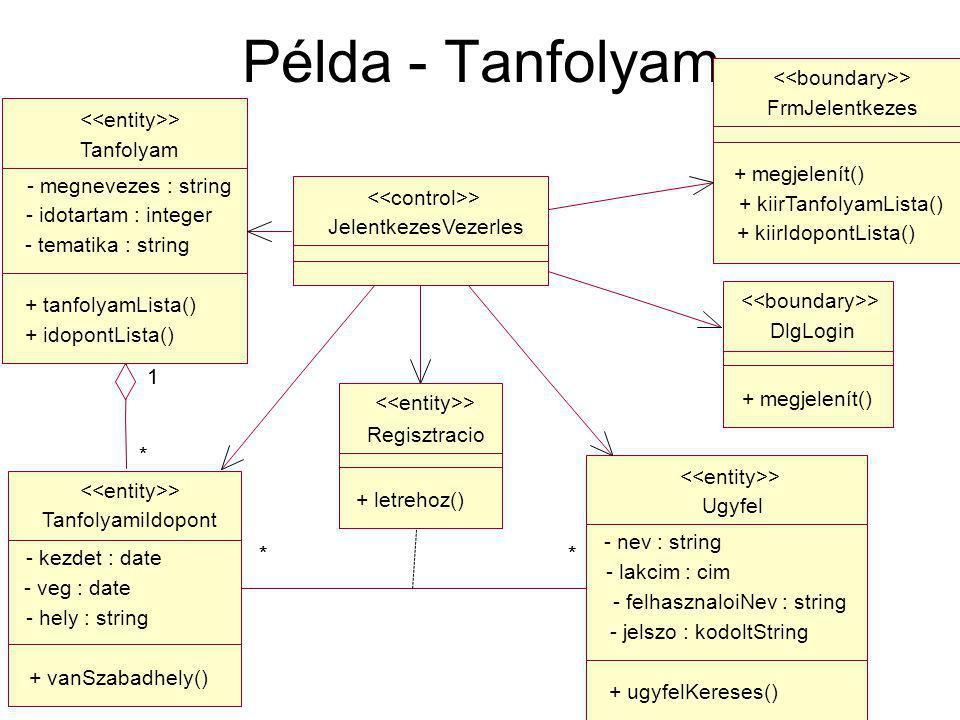 Példa - Tanfolyam Regisztracio + letrehoz() > Tanfolyam - megnevezes : string - idotartam : integer - tematika : string + tanfolyamLista() + idopontLista() > Ugyfel - nev : string - lakcim : cim - felhasznaloiNev : string - jelszo : kodoltString + ugyfelKereses() > DlgLogin + megjelenít() > FrmJelentkezes + megjelenít() + kiirTanfolyamLista() + kiirIdopontLista() > JelentkezesVezerles > TanfolyamiIdopont - kezdet : date - veg : date - hely : string + vanSzabadhely() > 1 * 1 * ****