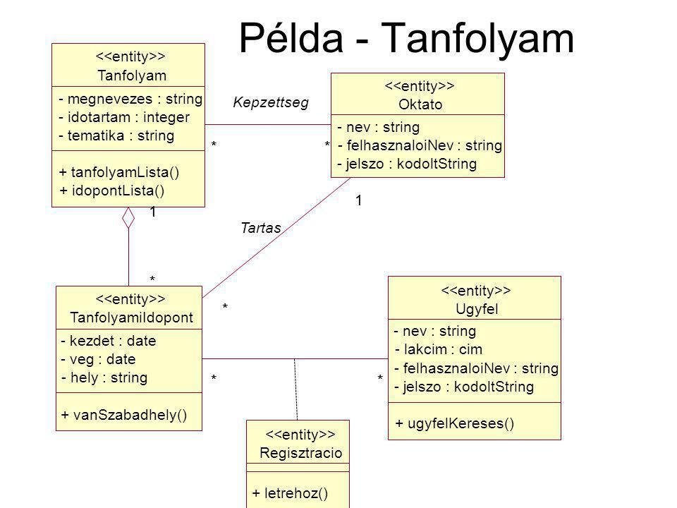Példa - Tanfolyam Regisztracio + letrehoz() > Ugyfel - nev : string - lakcim : cim - felhasznaloiNev : string - jelszo : kodoltString + ugyfelKereses() > Tanfolyam - megnevezes : string - idotartam : integer - tematika : string + tanfolyamLista() + idopontLista() > TanfolyamiIdopont - kezdet : date - veg : date - hely : string + vanSzabadhely() > * 1 * 1 **** Oktato - nev : string - felhasznaloiNev : string - jelszo : kodoltString > ** Kepzettseg 1 * Tartas ** * 1