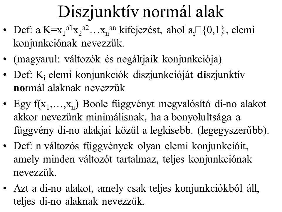 Diszjunktív normál alak Def: a K=x 1 a1 x 2 a2 …x n an kifejezést, ahol a i  {0,1}, elemi konjunkciónak nevezzük.