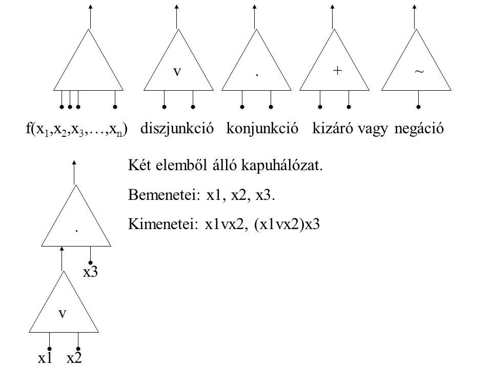 f(x 1,x 2,x 3,…,x n ) v.+~ konjunkciódiszjunkciókizáró vagynegáció v.
