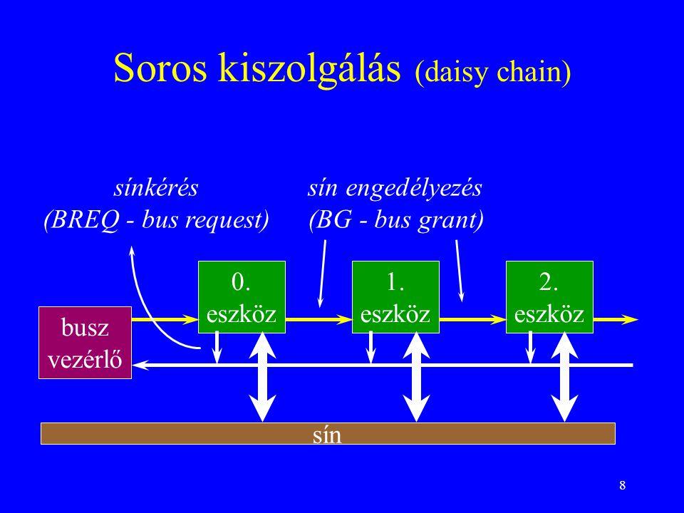 8 Soros kiszolgálás (daisy chain) busz vezérlő 0. eszköz 1. eszköz 2. eszköz sínkérés (BREQ - bus request) sín engedélyezés (BG - bus grant) sín