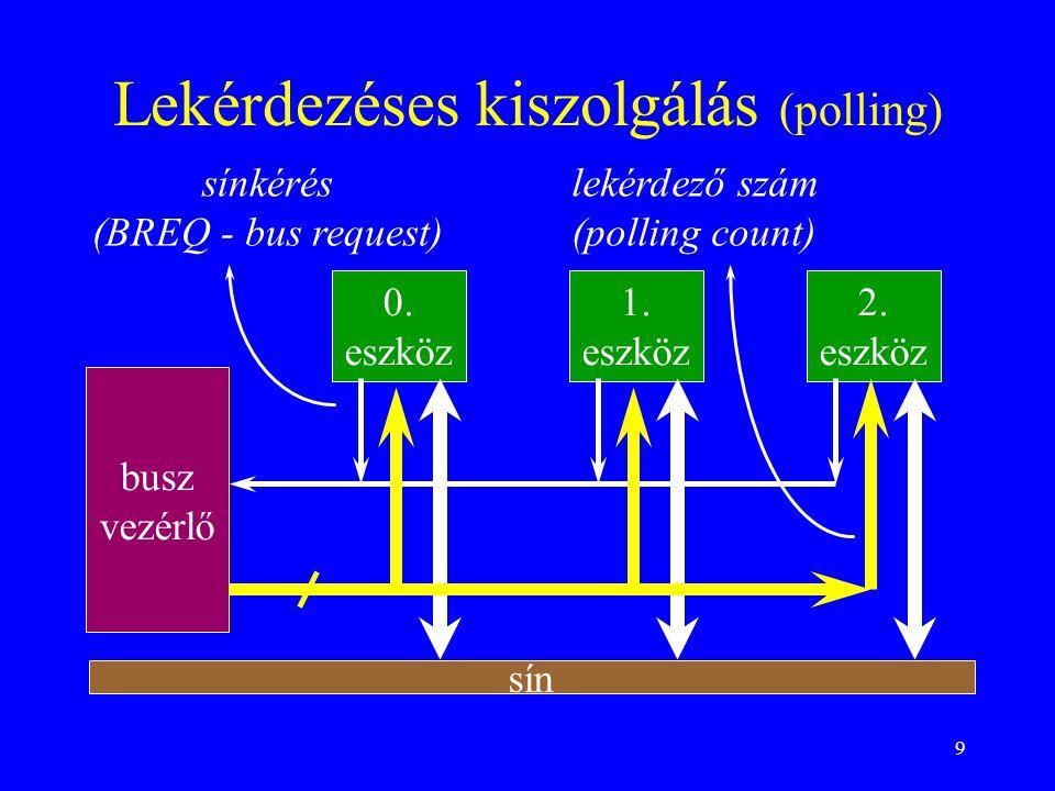 9 Lekérdezéses kiszolgálás (polling) busz vezérlő 0. eszköz 1. eszköz 2. eszköz sínkérés (BREQ - bus request) lekérdező szám (polling count) sín