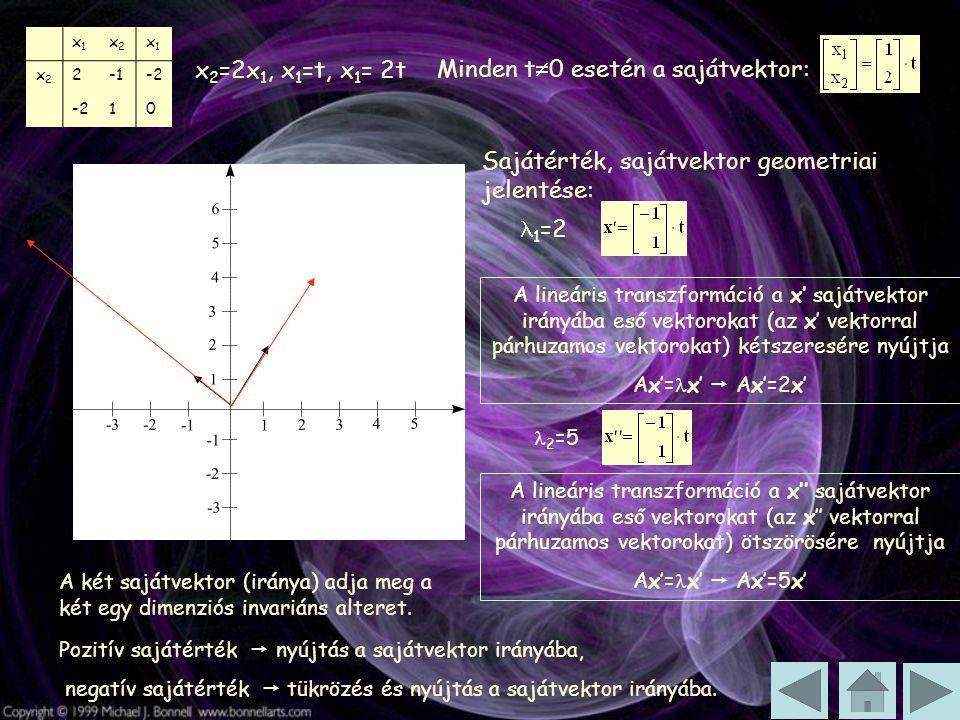 x1x1 x2x2 x1x1 x2x2 2-2 10 x 2 =2x 1, x 1 =t, x 1 = 2t Minden t  0 esetén a sajátvektor: Sajátérték, sajátvektor geometriai jelentése: 1 =2 A lineáris transzformáció a x' sajátvektor irányába eső vektorokat (az x' vektorral párhuzamos vektorokat) kétszeresére nyújtja Ax'= x'  Ax'=2x' 2 =5 A lineáris transzformáció a x'' sajátvektor irányába eső vektorokat (az x'' vektorral párhuzamos vektorokat) ötszörösére nyújtja Ax'= x'  Ax'=5x' A két sajátvektor (iránya) adja meg a két egy dimenziós invariáns alteret.