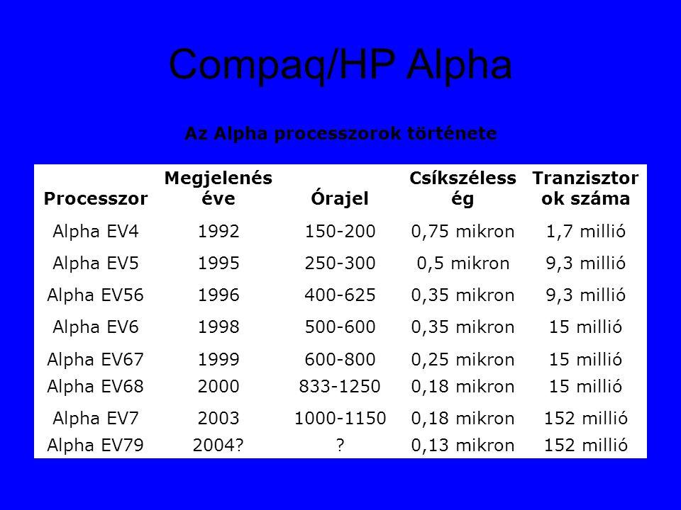 Compaq/HP Alpha Az Alpha processzorok története Processzor Megjelenés éveÓrajel Csíkszéless ég Tranzisztor ok száma Alpha EV41992150-2000,75 mikron1,7 millió Alpha EV51995250-3000,5 mikron9,3 millió Alpha EV561996400-6250,35 mikron9,3 millió Alpha EV61998500-6000,35 mikron15 millió Alpha EV671999600-8000,25 mikron15 millió Alpha EV682000833-12500,18 mikron15 millió Alpha EV720031000-11500,18 mikron152 millió Alpha EV792004 0,13 mikron152 millió