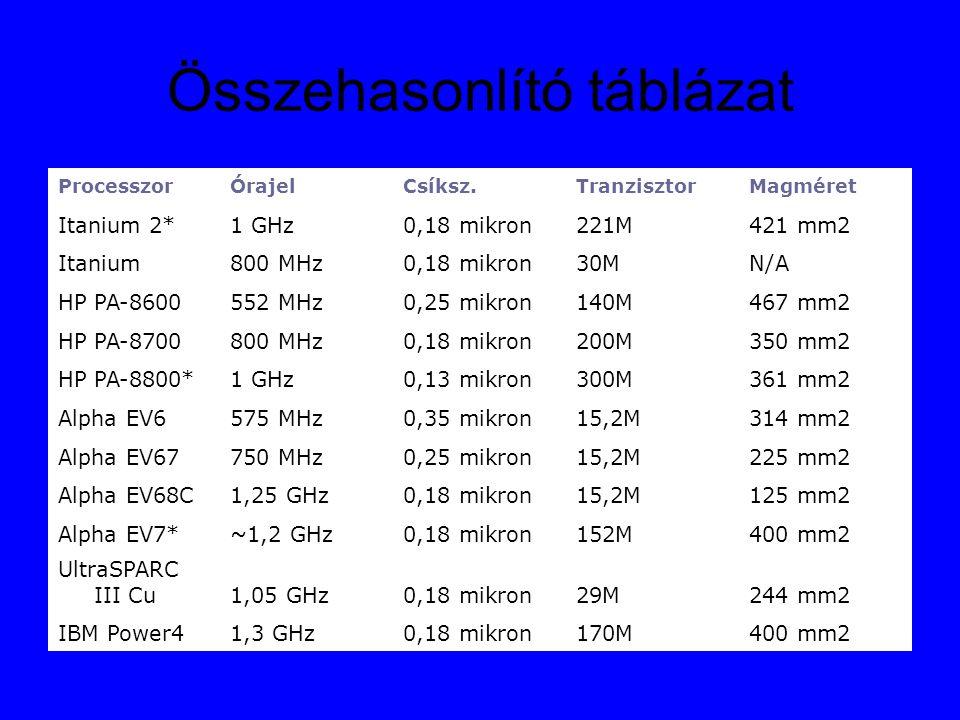 Összehasonlító táblázat ProcesszorÓrajelCsíksz.TranzisztorMagméret Itanium 2*1 GHz0,18 mikron221M421 mm2 Itanium800 MHz0,18 mikron30MN/A HP PA-8600552 MHz0,25 mikron140M467 mm2 HP PA-8700800 MHz0,18 mikron200M350 mm2 HP PA-8800*1 GHz0,13 mikron300M361 mm2 Alpha EV6575 MHz0,35 mikron15,2M314 mm2 Alpha EV67750 MHz0,25 mikron15,2M225 mm2 Alpha EV68C1,25 GHz0,18 mikron15,2M125 mm2 Alpha EV7*~1,2 GHz0,18 mikron152M400 mm2 UltraSPARC III Cu1,05 GHz0,18 mikron29M244 mm2 IBM Power41,3 GHz0,18 mikron170M400 mm2