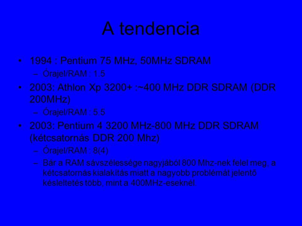 A tendencia 1994 : Pentium 75 MHz, 50MHz SDRAM –Órajel/RAM : 1.5 2003: Athlon Xp 3200+ :~400 MHz DDR SDRAM (DDR 200MHz) –Órajel/RAM : 5.5 2003: Pentium 4 3200 MHz-800 MHz DDR SDRAM (kétcsatornás DDR 200 Mhz) –Órajel/RAM : 8(4) –Bár a RAM sávszélessége nagyjából 800 Mhz-nek felel meg, a kétcsatornás kialakítás miatt a nagyobb problémát jelentő késleltetés több, mint a 400MHz-eseknél.