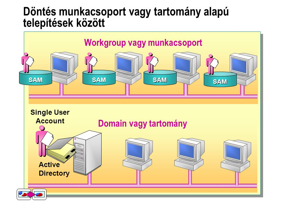 Döntés munkacsoport vagy tartomány alapú telepítések között Domain vagy tartomány Workgroup vagy munkacsoport SAMSAMSAM Single User Account Active Directory SAM