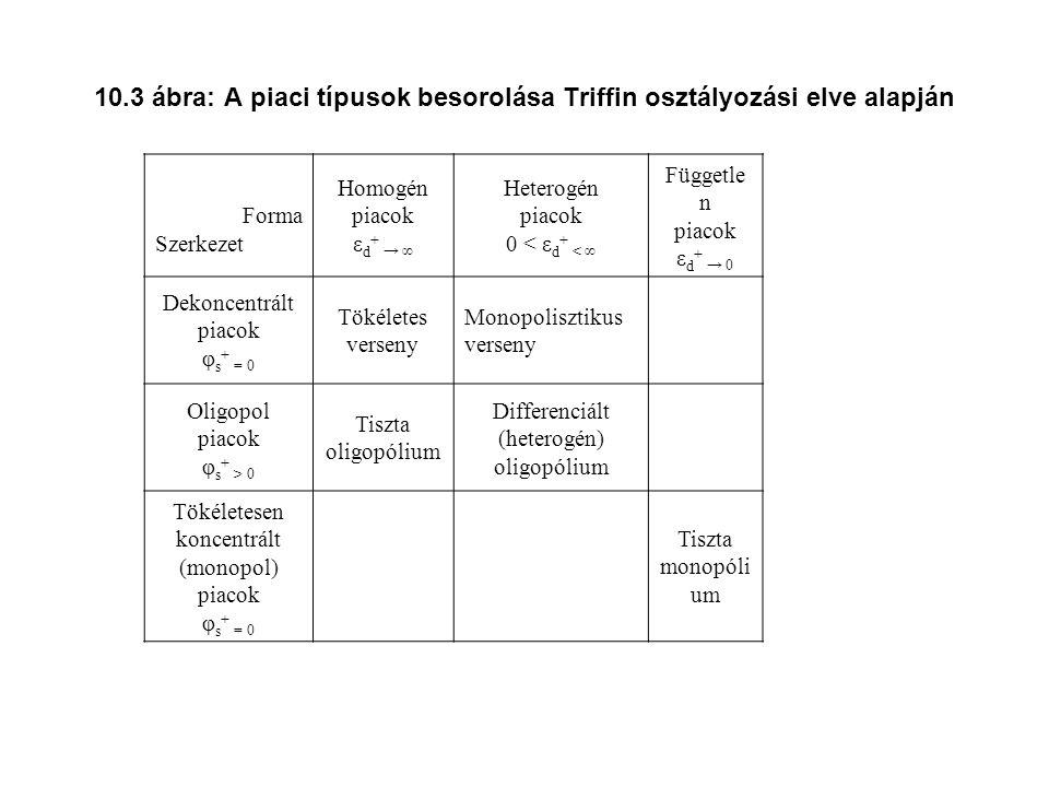 10.3 ábra: A piaci típusok besorolása Triffin osztályozási elve alapján Forma Szerkezet Homogén piacok ε d + → ∞ Heterogén piacok 0 < ε d + < ∞ Függetle n piacok ε d + → 0 Dekoncentrált piacok φ s + = 0 Tökéletes verseny Monopolisztikus verseny Oligopol piacok φ s + > 0 Tiszta oligopólium Differenciált (heterogén) oligopólium Tökéletesen koncentrált (monopol) piacok φ s + = 0 Tiszta monopóli um