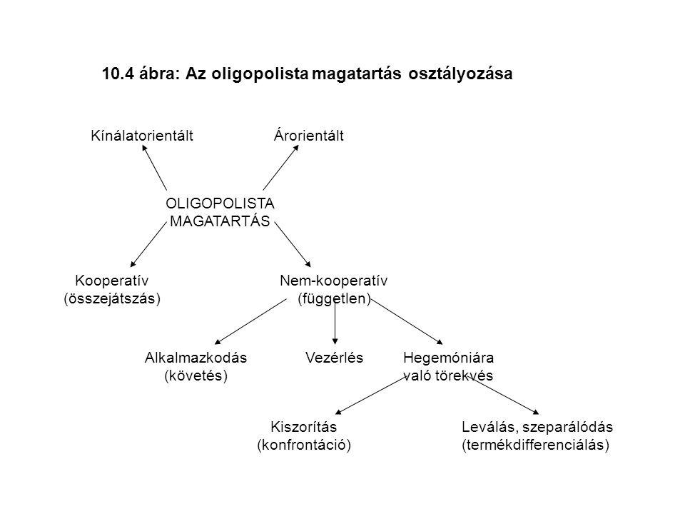 10.4 ábra: Az oligopolista magatartás osztályozása OLIGOPOLISTA MAGATARTÁS Kínálatorientált Kooperatív (összejátszás) Nem-kooperatív (független) Alkalmazkodás (követés) Árorientált VezérlésHegemóniára való törekvés Kiszorítás (konfrontáció) Leválás, szeparálódás (termékdifferenciálás)