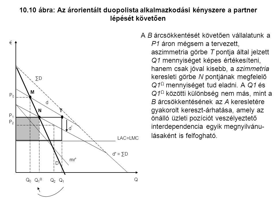 10.10 ábra: Az árorientált duopolista alkalmazkodási kényszere a partner lépését követően A B árcsökkentését követően vállalatunk a P1 áron mégsem a tervezett, aszimmetria görbe T pontja által jelzett Q1 mennyiséget képes értékesíteni, hanem csak jóval kisebb, a szimmetria keresleti görbe N pontjának megfelelő Q1 Ω mennyiséget tud eladni.