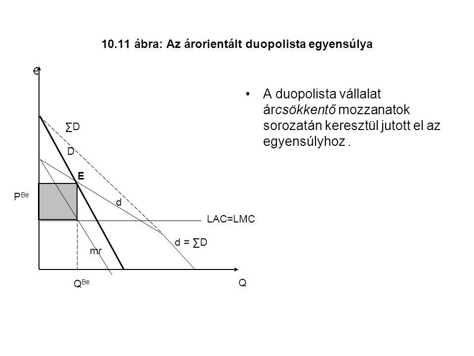 10.11 ábra: Az árorientált duopolista egyensúlya A duopolista vállalat árcsökkentő mozzanatok sorozatán keresztül jutott el az egyensúlyhoz.