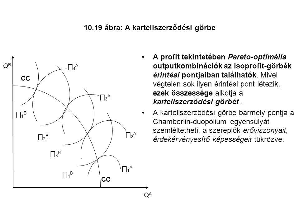10.19 ábra: A kartellszerződési görbe A profit tekintetében Pareto-optimális outputkombinációk az isoprofit-görbék érintési pontjaiban találhatók.
