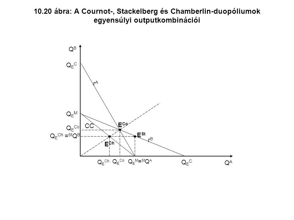 10.20 ábra: A Cournot-, Stackelberg és Chamberlin-duopóliumok egyensúlyi outputkombinációi QBQB Q E Ch CC E Ch Q E C Q E M = St Q A Q A Q E M Q E Co Q E Ch = St Q B Q E Co rArA rBrB E Co E St