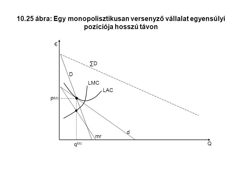 10.25 ábra: Egy monopolisztikusan versenyző vállalat egyensúlyi pozíciója hosszú távon Q € ∑D mr LMC d D P Mc q Mc LAC