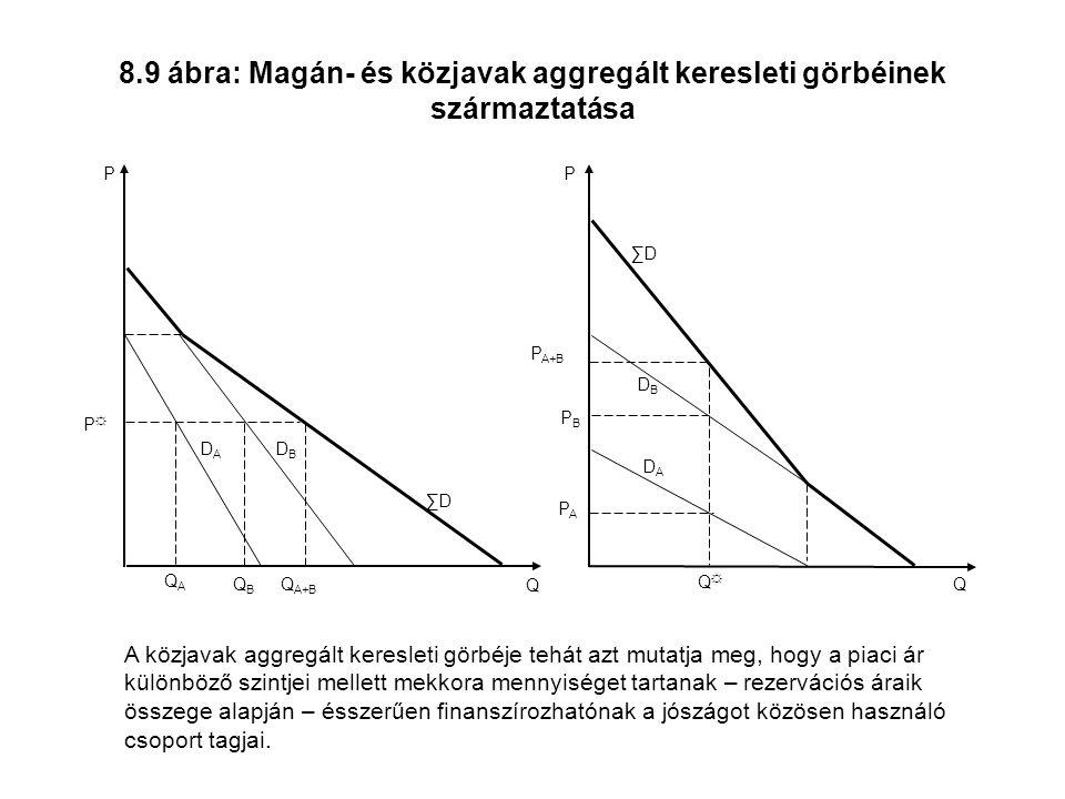8.9 ábra: Magán- és közjavak aggregált keresleti görbéinek származtatása Q P Q A ∑D Q A+B P ☼ Q B D A D B Q P P A ∑D P A+B Q ☼ P B D A D B A közjavak aggregált keresleti görbéje tehát azt mutatja meg, hogy a piaci ár különböző szintjei mellett mekkora mennyiséget tartanak – rezervációs áraik összege alapján – ésszerűen finanszírozhatónak a jószágot közösen használó csoport tagjai.