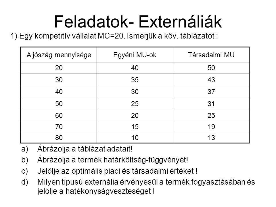 Feladatok- Externáliák 1) Egy kompetitív vállalat MC=20.