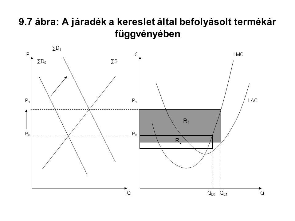 9.7 ábra: A járadék a kereslet által befolyásolt termékár függvényében Q € P 0 LAC LMC R1R1 Q E1 Q P P0P0 ∑S ∑D 1 ∑D 0 P1P1 P 1 Q E0 R0R0