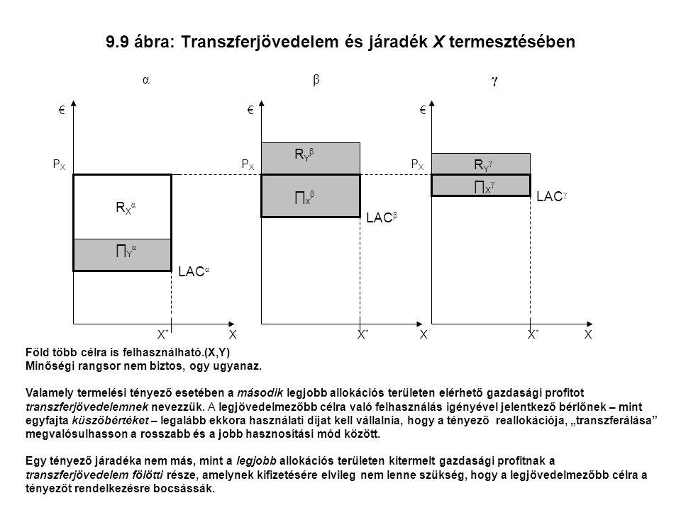 9.9 ábra: Transzferjövedelem és járadék X termesztésében X PXPX LAC γ XX € € α PXPX X*X* βγ € PXPX LAC α LAC β X*X* X * RXαRXα ∏xβ∏xβ RYβRYβ RYγ RYγ ∏Yα∏Yα ∏Xγ ∏Xγ Föld több célra is felhasználható.(X,Y) Minőségi rangsor nem biztos, ogy ugyanaz.