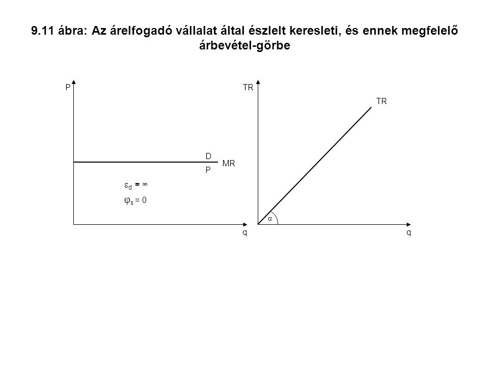 9.11 ábra: Az árelfogadó vállalat által észlelt keresleti, és ennek megfelelő árbevétel-görbe q P D MR P ε d = ∞ φ s = 0 q α TR