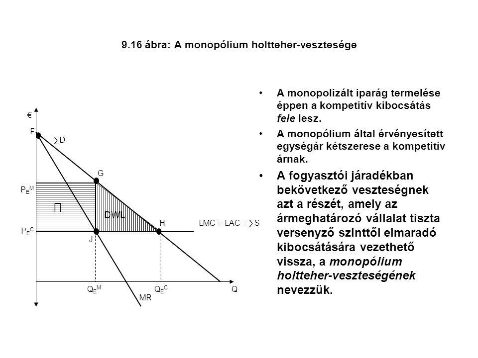 9.16 ábra: A monopólium holtteher-vesztesége A monopolizált iparág termelése éppen a kompetitív kibocsátás fele lesz.