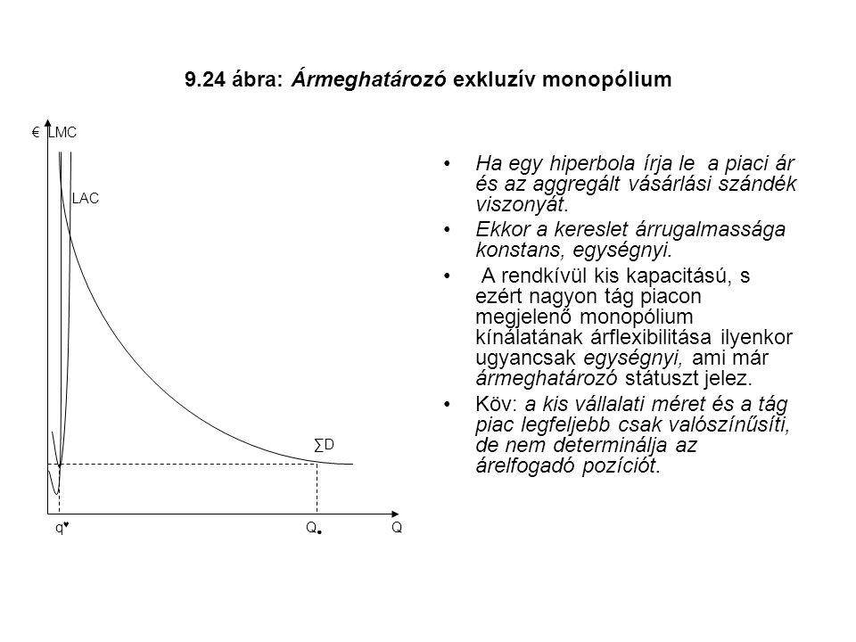 9.24 ábra: Ármeghatározó exkluzív monopólium Ha egy hiperbola írja le a piaci ár és az aggregált vásárlási szándék viszonyát.