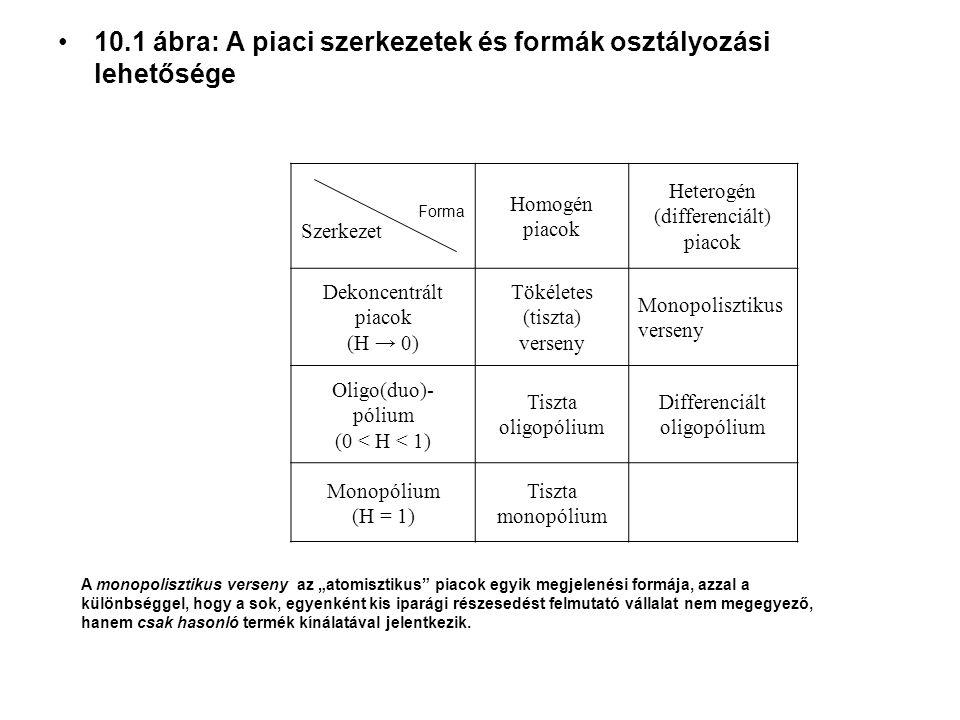 """10.1 ábra: A piaci szerkezetek és formák osztályozási lehetősége Forma Szerkezet Homogén piacok Heterogén (differenciált) piacok Dekoncentrált piacok (H → 0) Tökéletes (tiszta) verseny Monopolisztikus verseny Oligo(duo)- pólium (0 < H < 1) Tiszta oligopólium Differenciált oligopólium Monopólium (H = 1) Tiszta monopólium A monopolisztikus verseny az """"atomisztikus piacok egyik megjelenési formája, azzal a különbséggel, hogy a sok, egyenként kis iparági részesedést felmutató vállalat nem megegyező, hanem csak hasonló termék kínálatával jelentkezik."""