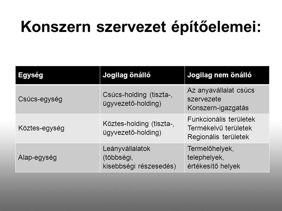 Konszern szervezet építőelemei: EgységJogilag önállóJogilag nem önálló Csúcs-egység Csúcs-holding (tiszta-, ügyvezető-holding) Az anyavállalat csúcs s