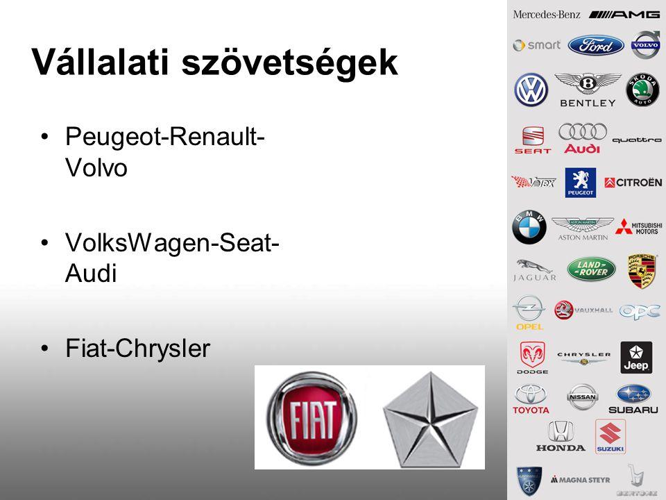 Vállalati szövetségek Peugeot-Renault- Volvo VolksWagen-Seat- Audi Fiat-Chrysler