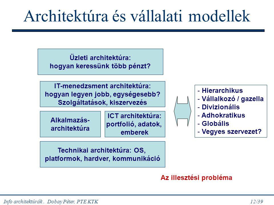 Info architektúrák. Dobay Péter, PTE KTK 12/39 Architektúra és vállalati modellek Üzleti architektúra: hogyan keressünk több pénzt? IT-menedzsment arc
