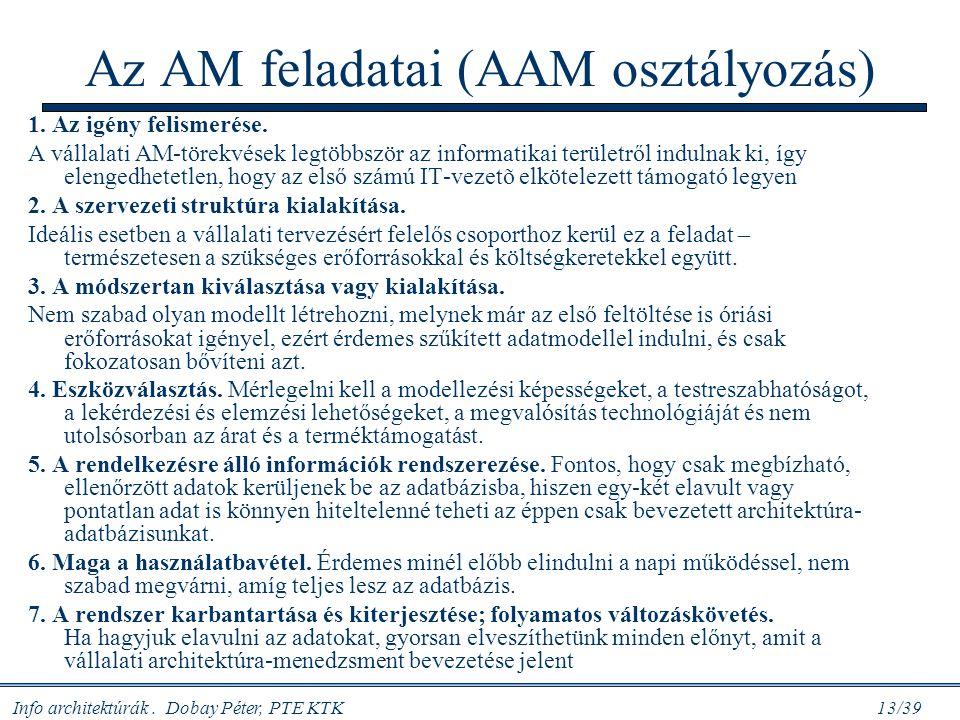 Info architektúrák. Dobay Péter, PTE KTK 13/39 Az AM feladatai (AAM osztályozás) 1. Az igény felismerése. A vállalati AM-törekvések legtöbbször az inf
