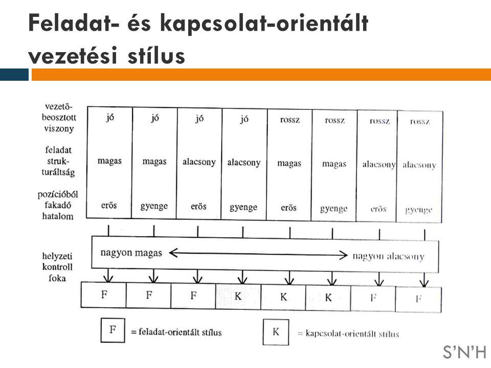 Feladat- és kapcsolat-orientált vezetési stílus S'N'H