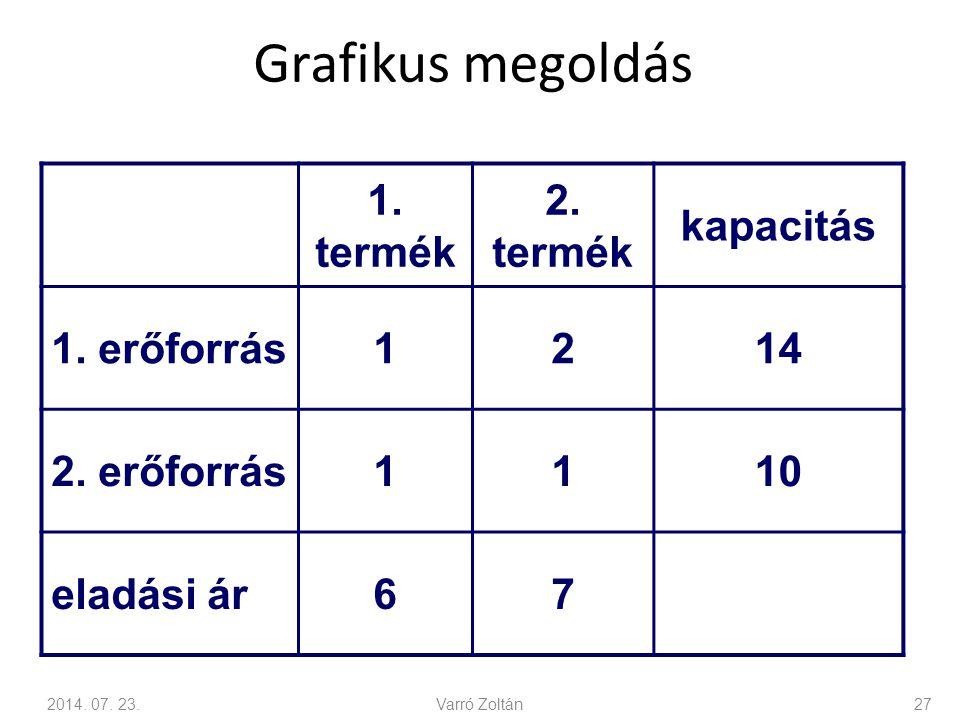 Grafikus megoldás 1.termék 2. termék kapacitás 1.