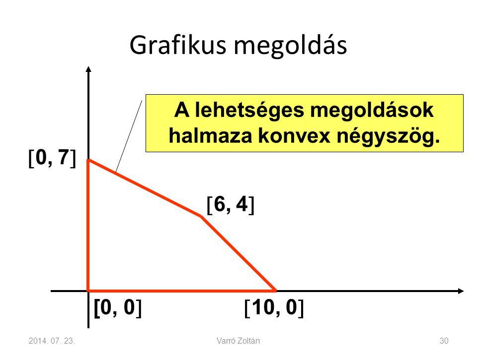 Grafikus megoldás 2014.07. 23.Varró Zoltán30 A lehetséges megoldások halmaza konvex négyszög.